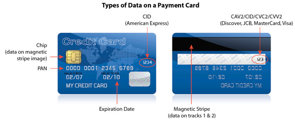 types of data on a payment card ra bank